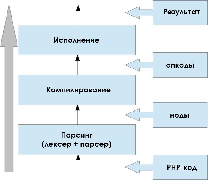 Обзор расширения OPCache для PHP - 2