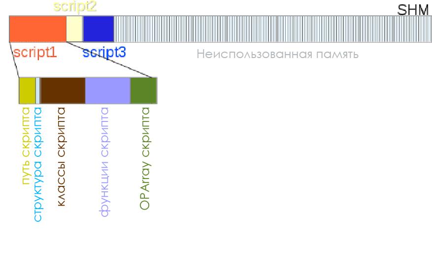 Обзор расширения OPCache для PHP - 6