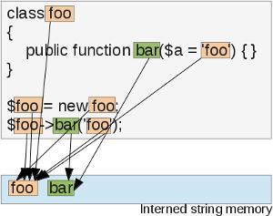 Обзор расширения OPCache для PHP - 7