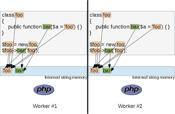 Обзор расширения OPCache для PHP - 8