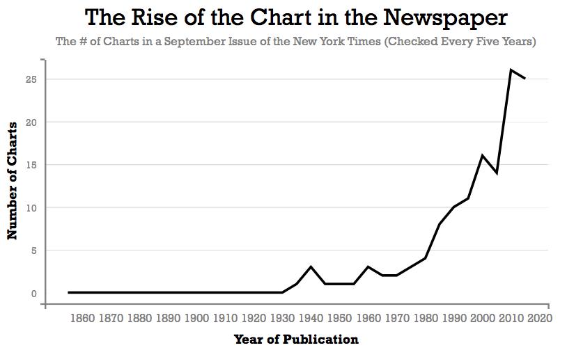 Когда графики стали популярными? - 2