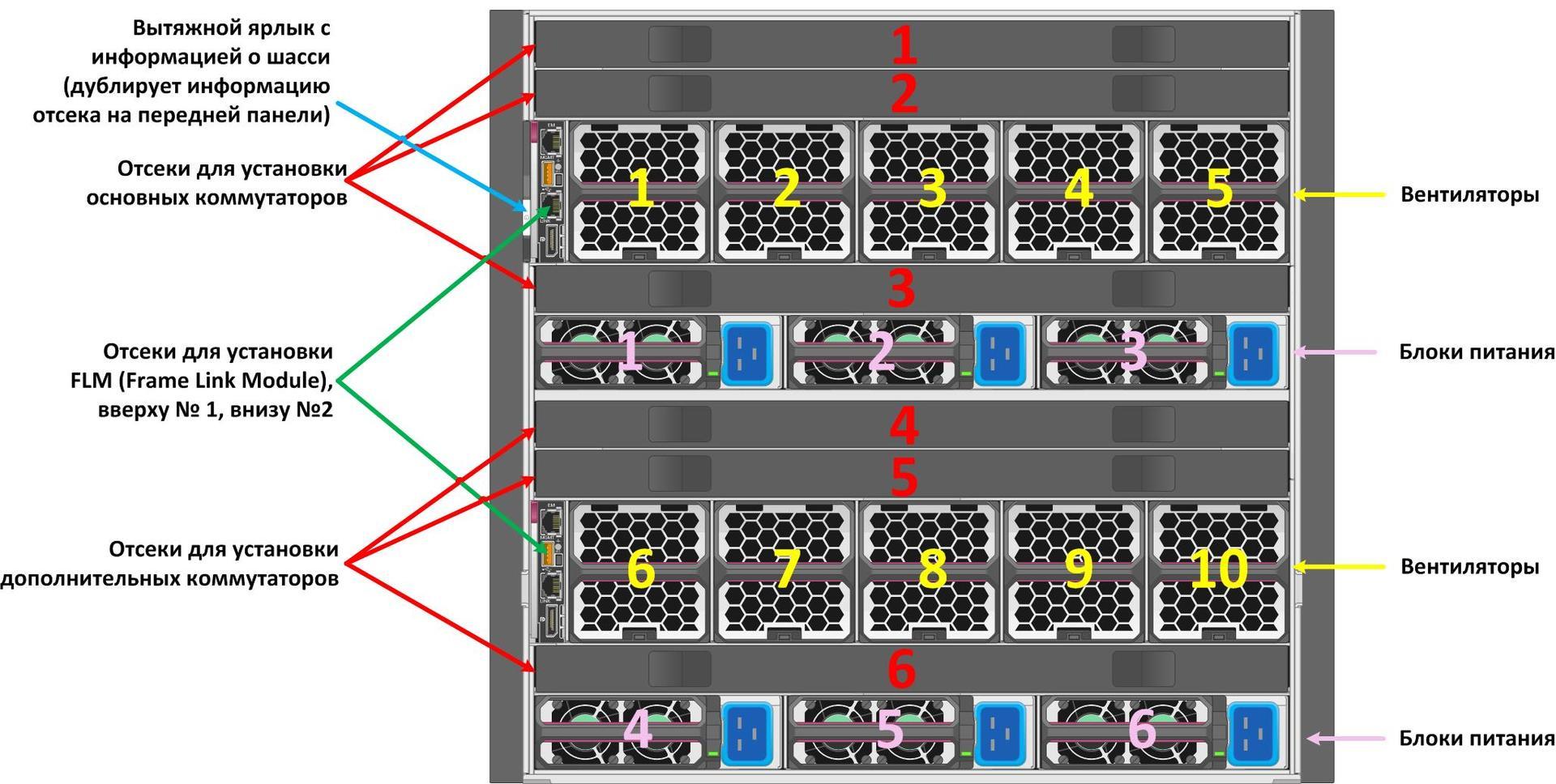 Про HPE Synergy, часть II – Шасси и сервера - 5
