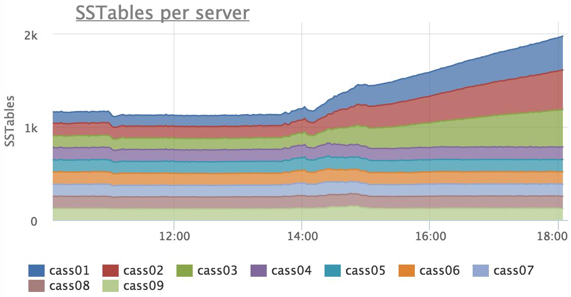 Как мы неделю чинили compaction в Cassandra - 4