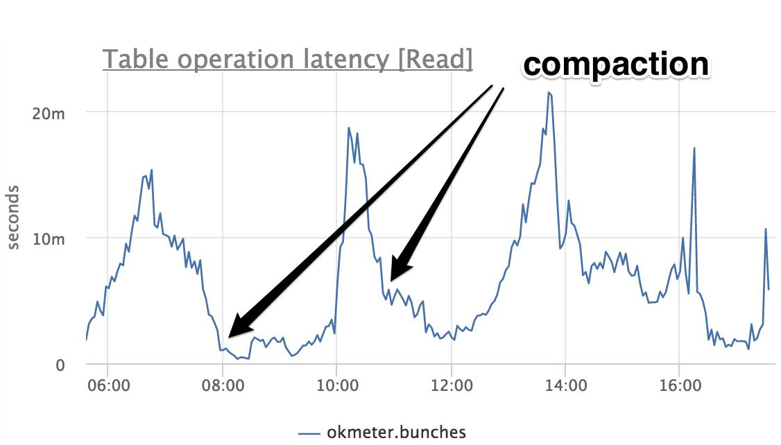 Как мы неделю чинили compaction в Cassandra - 6
