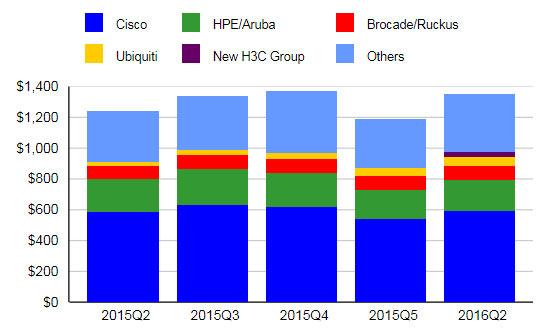Рост в потребительском сегменте WLAN зафиксирован впервые с 2014 года