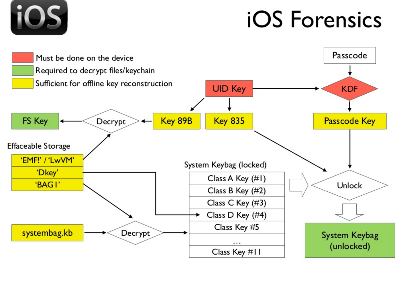 Демонстрация брутфорса пароля iPhone 5c c зеркалированием флэш-памяти - 2