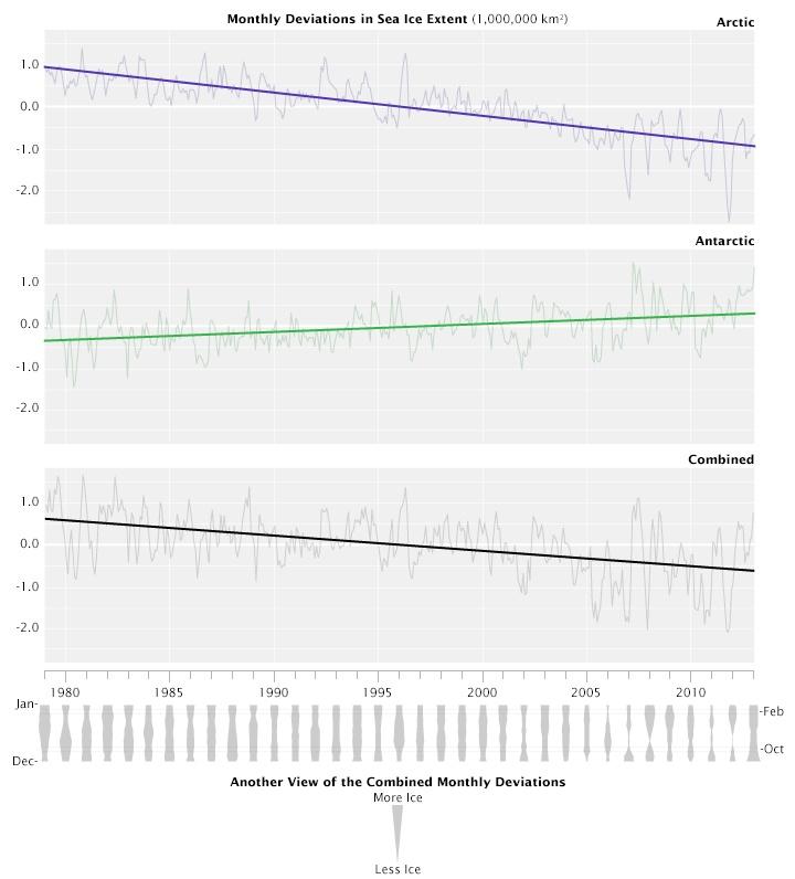 Размеры ледового покрова в Северном Ледовитом океане побили рекордный минимум 2007 года - 4