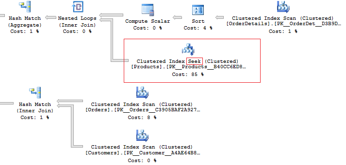 Тестирование производительности баз данных при помощи tSQLt и SQLQueryStress - 9