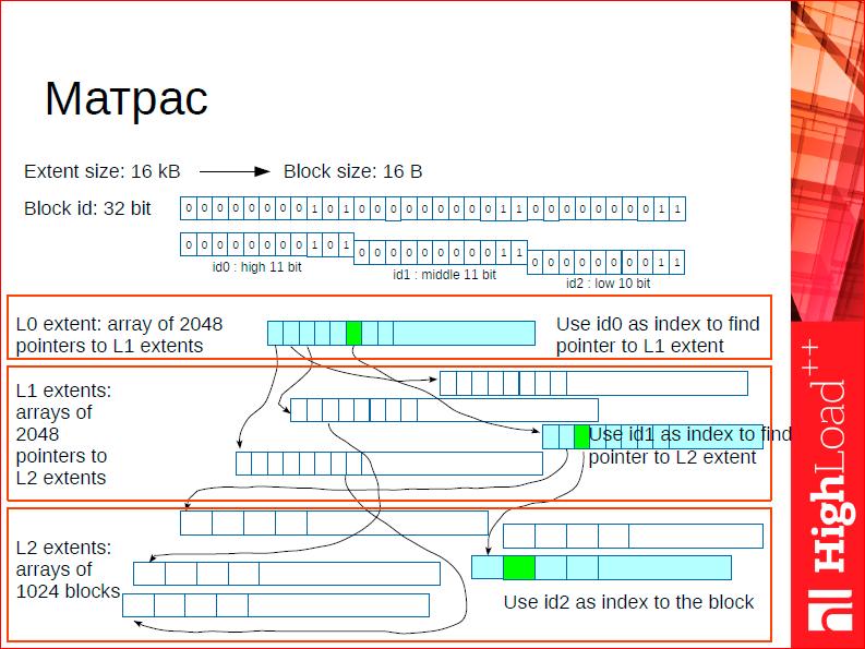 Что особенного в СУБД для данных в оперативной памяти - 31