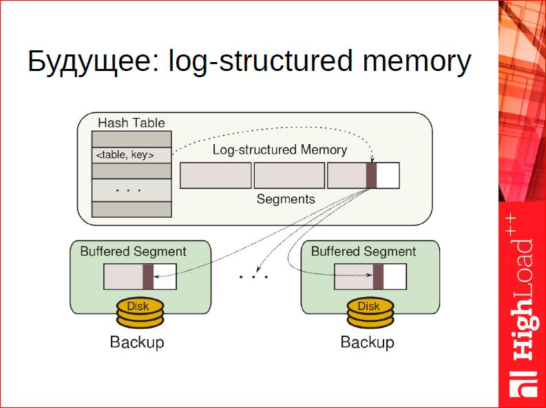 Что особенного в СУБД для данных в оперативной памяти - 32