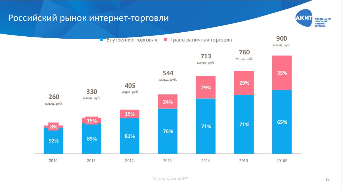 Рынок_интернет_торговли
