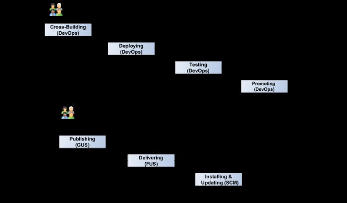 Миссия выполнима: как развить DevOps в компании со множеством проектов - 2