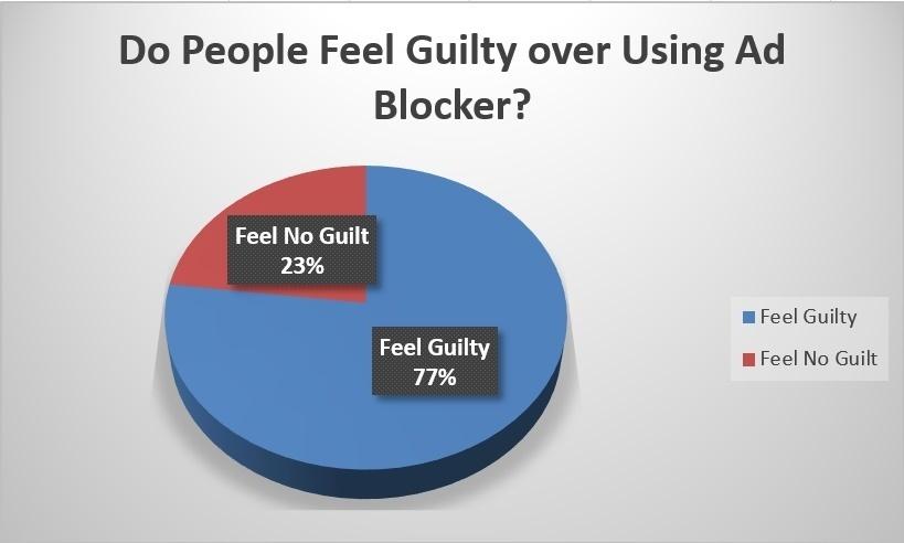 77% пользователей чувствуют вину за блокировку интернет-рекламы - 2