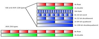Инструменты Intel для оптимизации приложений и задача о течениях в пористых средах - 10