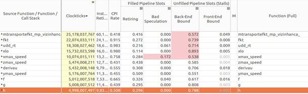 Инструменты Intel для оптимизации приложений и задача о течениях в пористых средах - 15