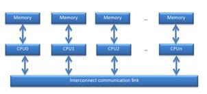 Инструменты Intel для оптимизации приложений и задача о течениях в пористых средах - 34
