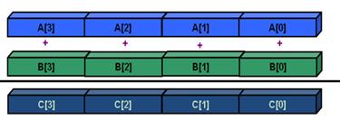 Инструменты Intel для оптимизации приложений и задача о течениях в пористых средах - 4