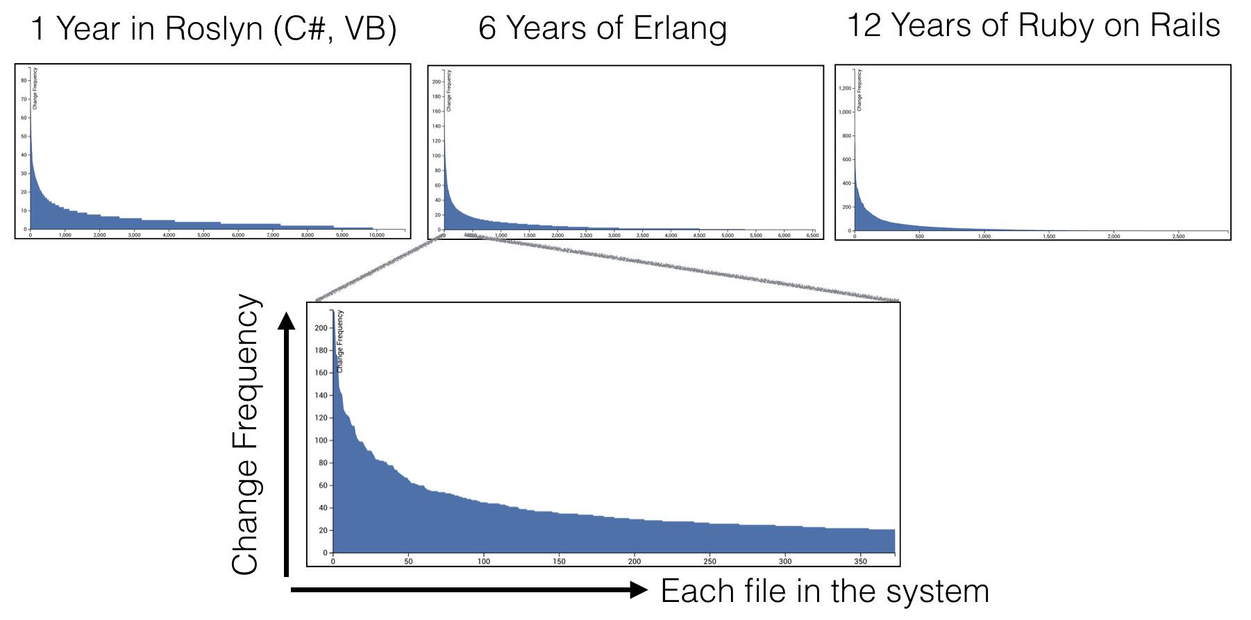 Визуализация кодовой эволюции - 4
