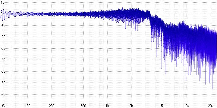 Анализ аудио-кодека ROAD - 16