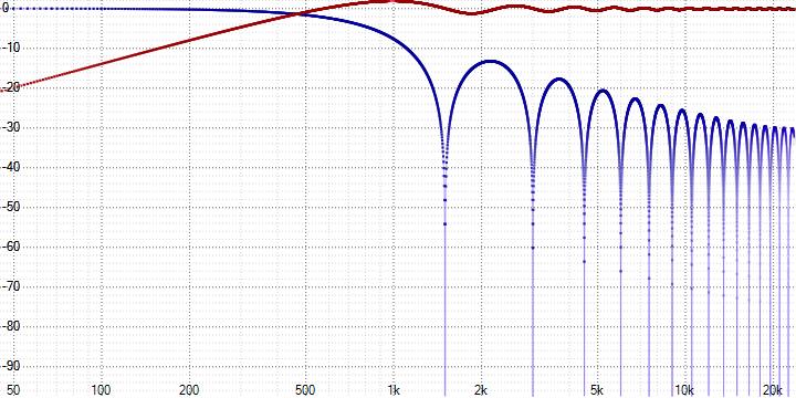 Анализ аудио-кодека ROAD - 3