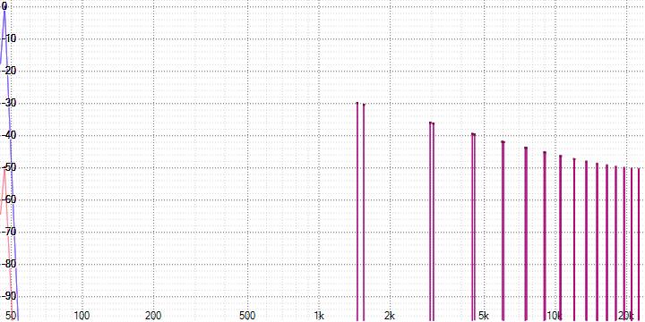 Анализ аудио-кодека ROAD - 4