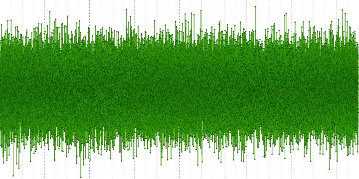 Анализ аудио-кодека ROAD - 5