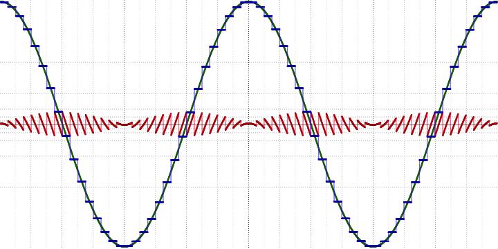 Анализ аудио-кодека ROAD - 1