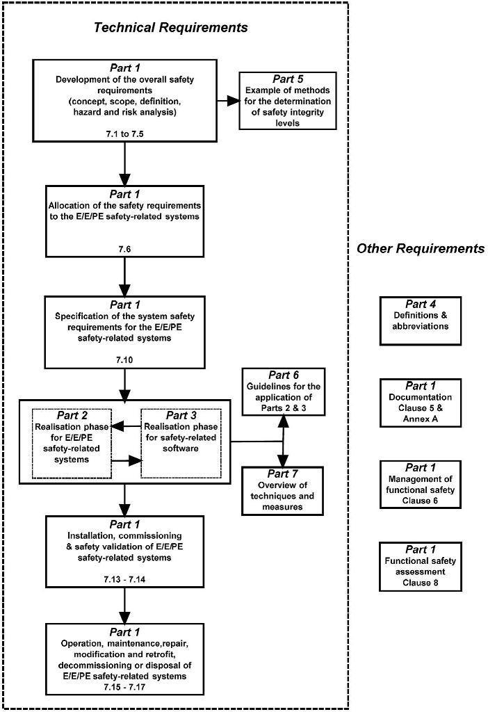 Функциональная безопасность, Часть 3 из 3. МЭК 61508: Систематичная случайность или случайная систематичность? - 2