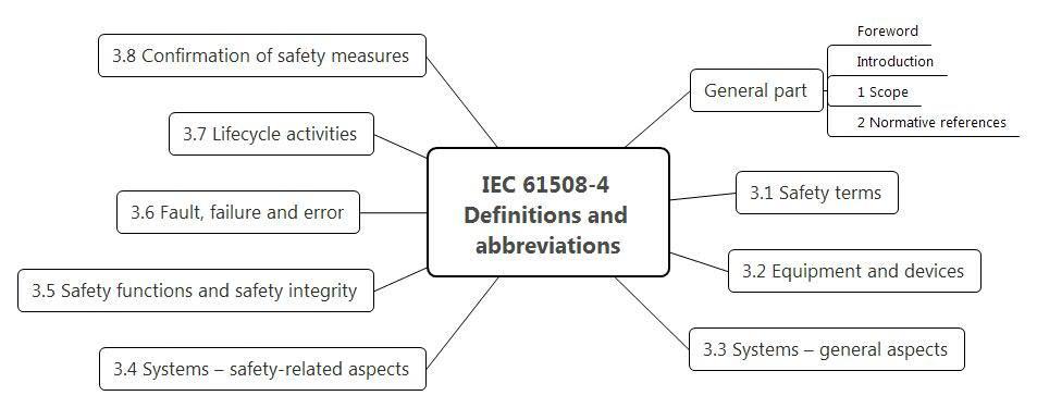 Функциональная безопасность, Часть 3 из 3. МЭК 61508: Систематичная случайность или случайная систематичность? - 7