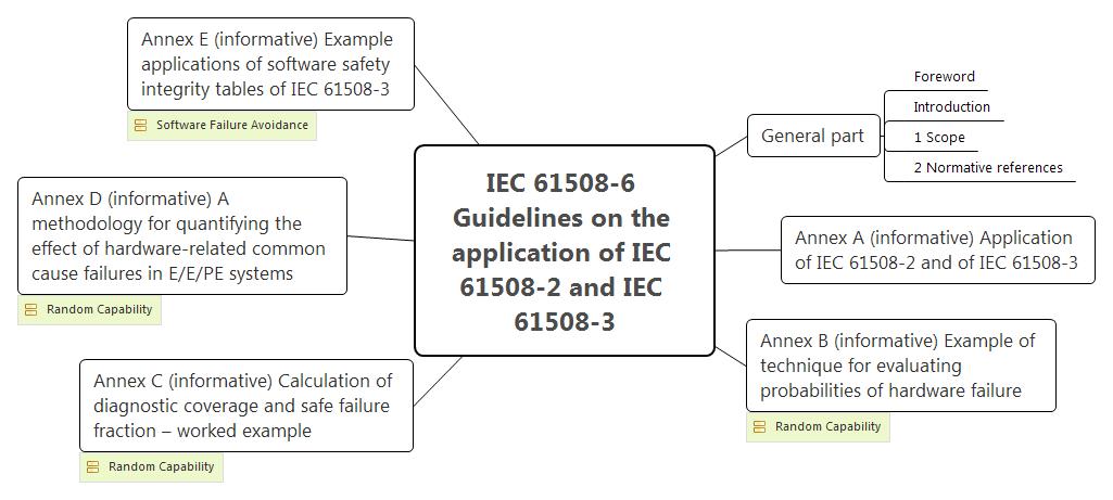 Функциональная безопасность, Часть 3 из 3. МЭК 61508: Систематичная случайность или случайная систематичность? - 9