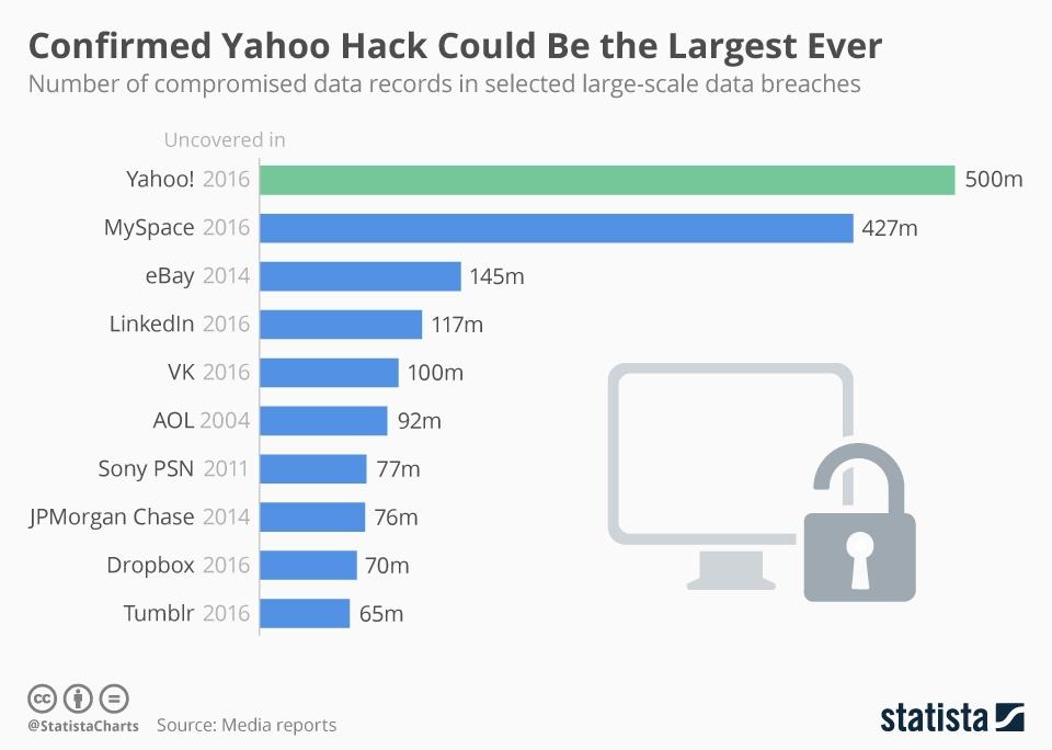 После крупнейшей кражи данных в истории на Yahoo! обрушились еще «33 несчастья» - 1
