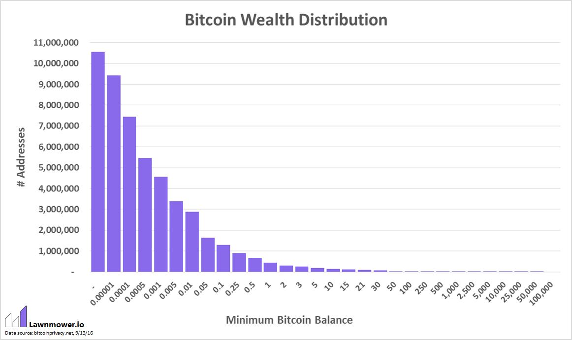 Распределение биткоинов тоже подчиняется степенному закону - 2