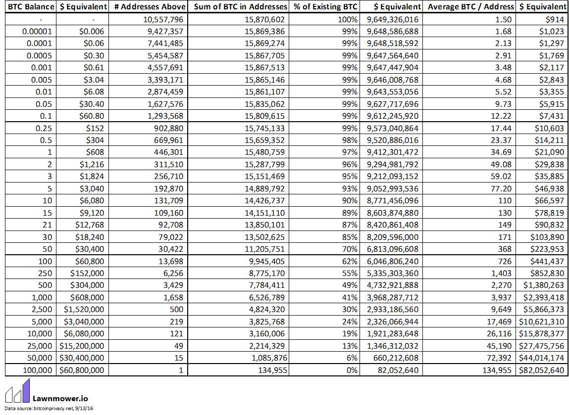 Распределение биткоинов тоже подчиняется степенному закону - 4