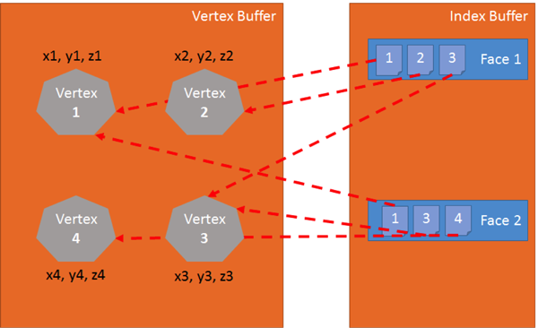 Создание шейдеров на основе Babylon.js и WebGL: теория и примеры - 2