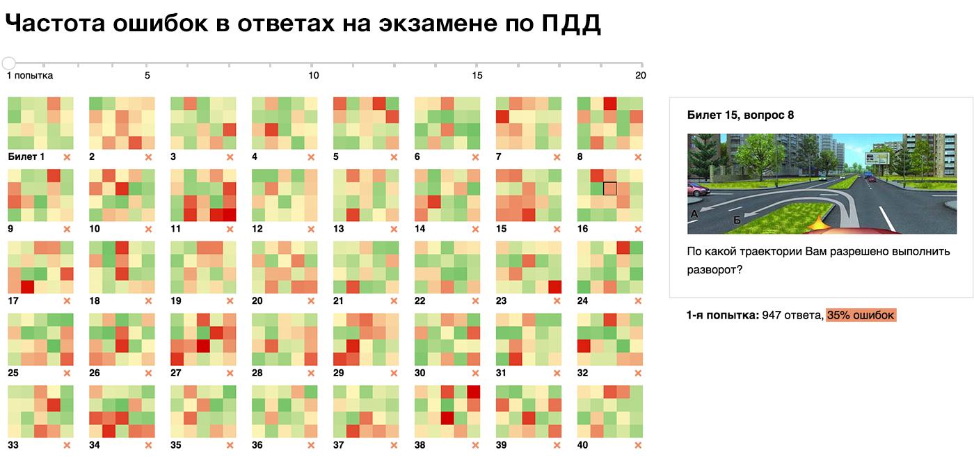 Алгоритм визуализации сложных данных - 14