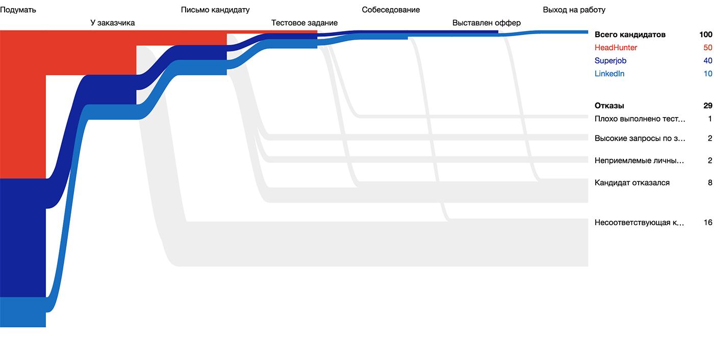 Алгоритм визуализации сложных данных - 17