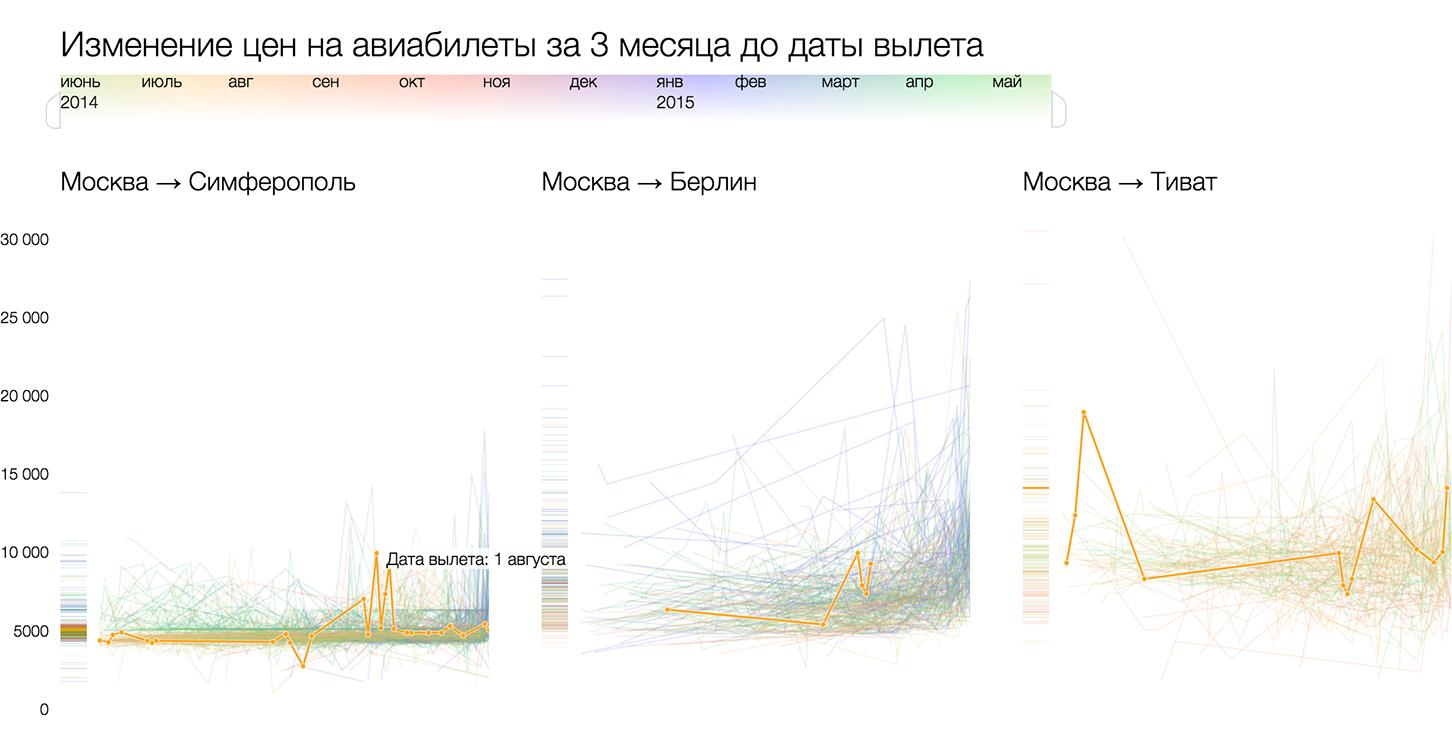 Алгоритм визуализации сложных данных - 48