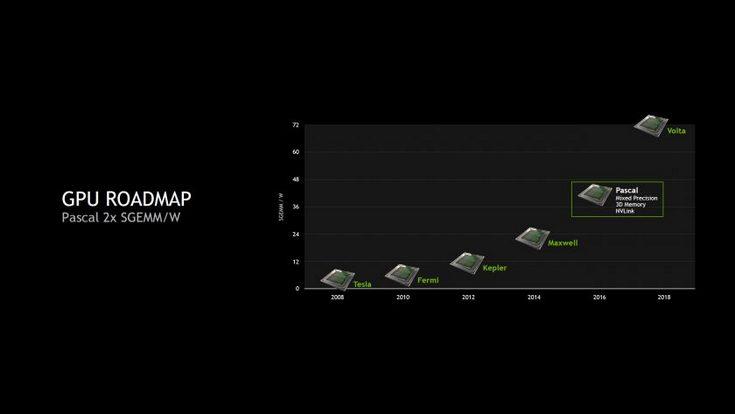 Видеокарты Nvidia Volta будут нести память GDDR6 и HBM3