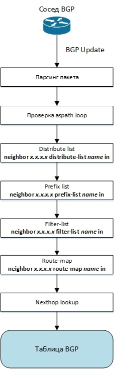 Протокол BGP в Quagga - 3