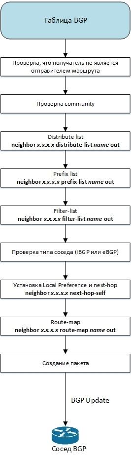 Протокол BGP в Quagga - 5