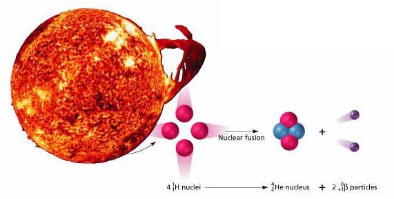 Ядерная смерть звёзд - 4