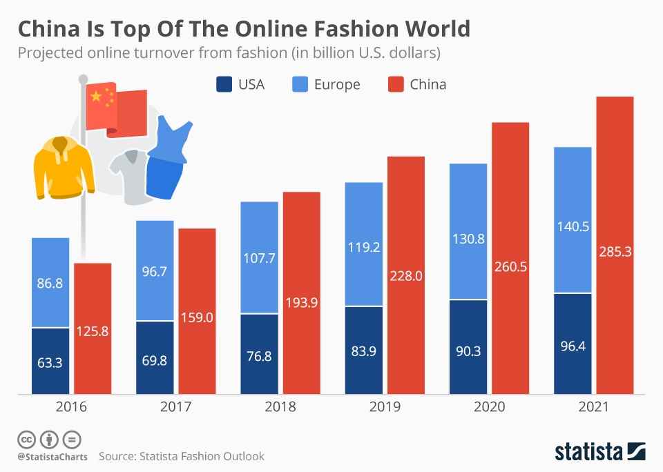 chartoftheday_6045_china_is_top_of_the_online_fashion_world_n