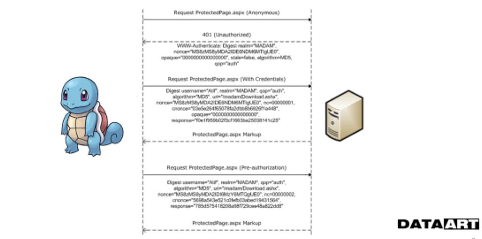 Аутентификация и авторизация в микросервисных приложениях - 3