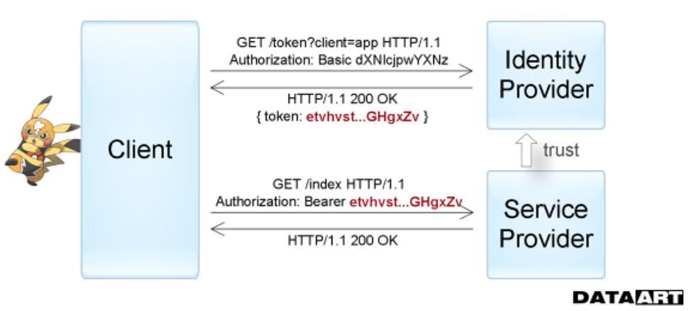 Аутентификация и авторизация в микросервисных приложениях - 5