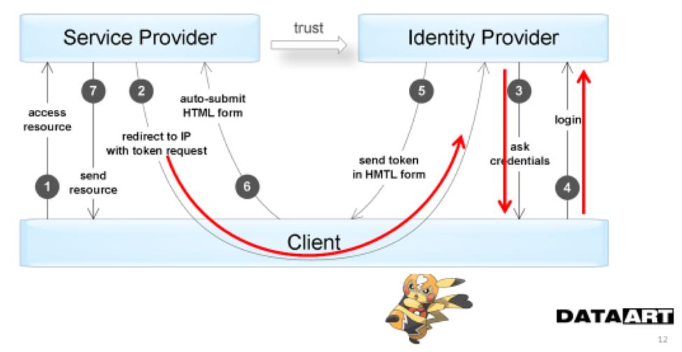 Аутентификация и авторизация в микросервисных приложениях - 7