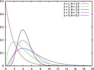«Правда, чистая правда и статистика» или «15 распределений вероятности на все случаи жизни» - 137