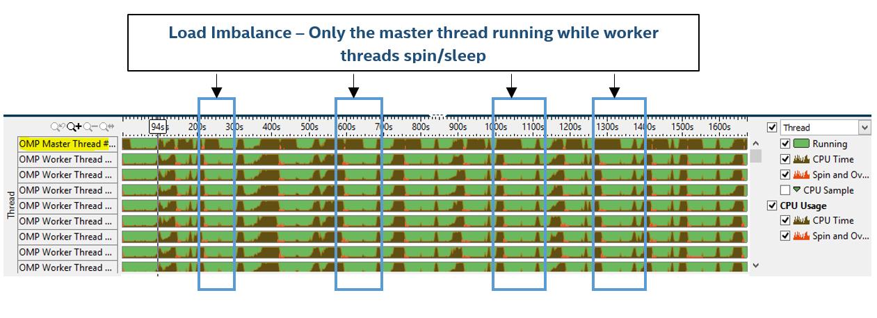 96 вычислительных ядер и оптимизация кода муравьиного алгоритма поиска маршрутов - 7
