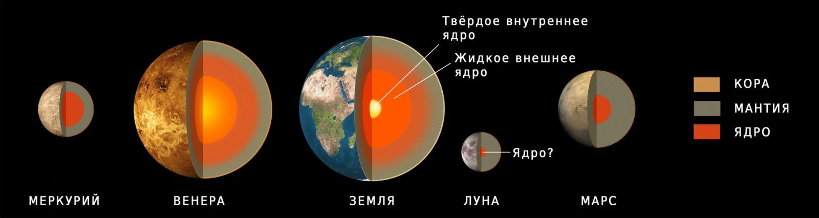 Магнитные щиты планет. О разнообразии источников магнитосфер в солнечной системе - 4