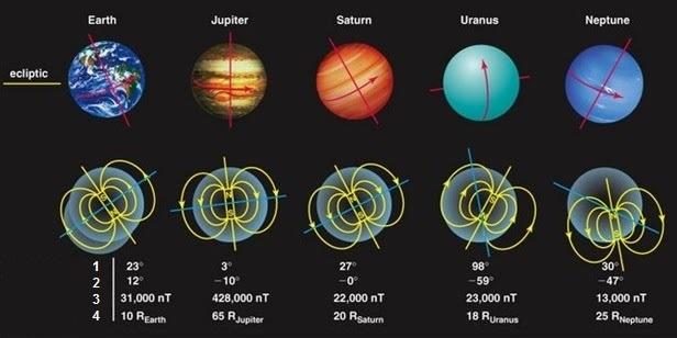Магнитные щиты планет. О разнообразии источников магнитосфер в солнечной системе - 6