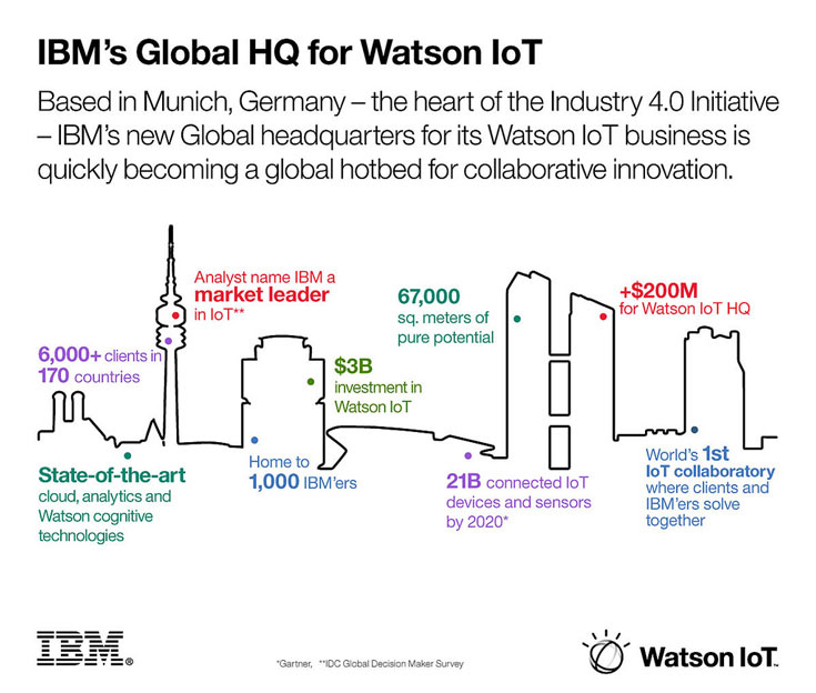IBM отмечает рост спроса на решения в области интернета вещей